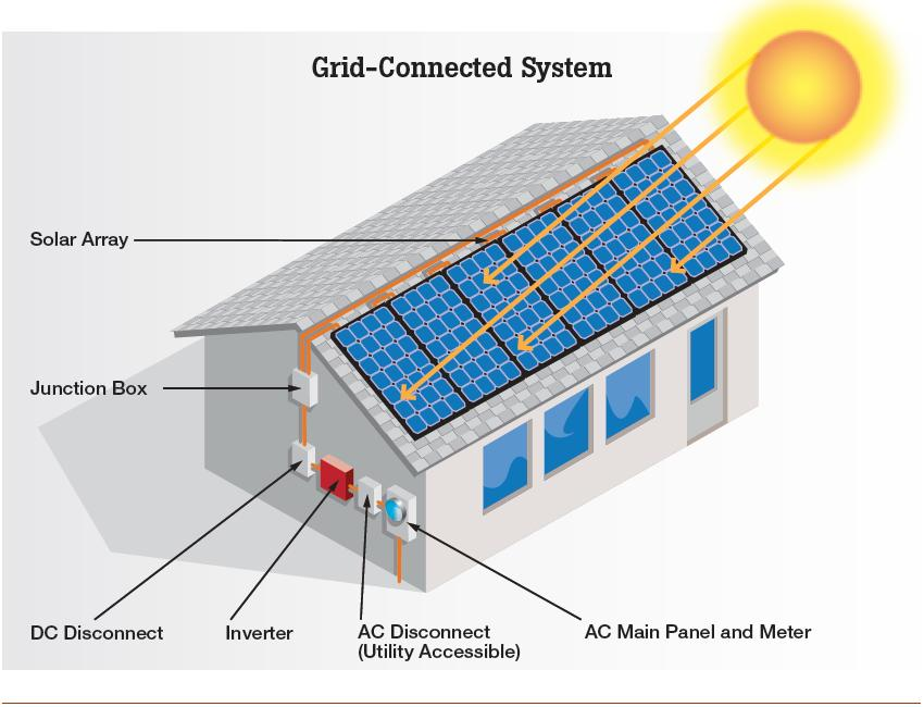 Residential solar power system design for Solar energy house designs