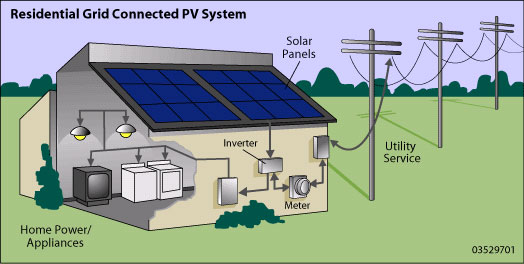 Superb This Article Discusses The Different Components Of Designing A Solar Panel  System For A Home.